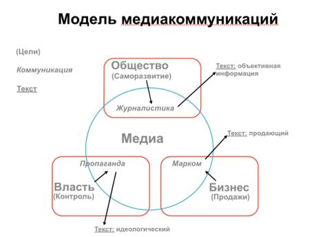 Модель медиакоммуникаций