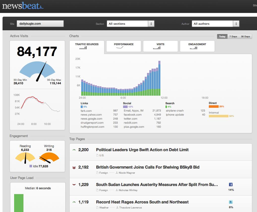 Так выглядит интерфейс Newsbeat - специального продукта Chartbeat для издателей